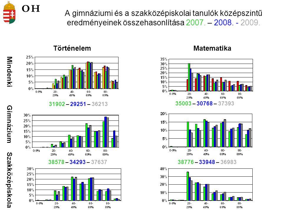 A gimnáziumi és a szakközépiskolai tanulók középszintű eredményeinek összehasonlítása 2007. – 2008. - 2009. Mindenki Gimnázium Szakközépiskola Történe