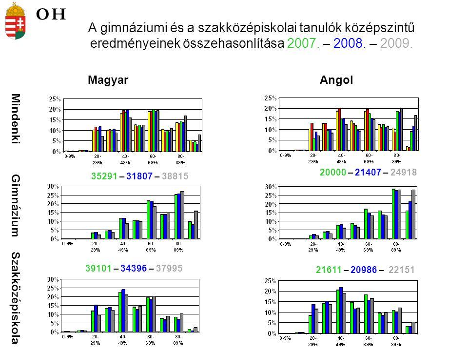 A gimnáziumi és a szakközépiskolai tanulók középszintű eredményeinek összehasonlítása 2007. – 2008. – 2009. Mindenki Gimnázium Szakközépiskola MagyarA