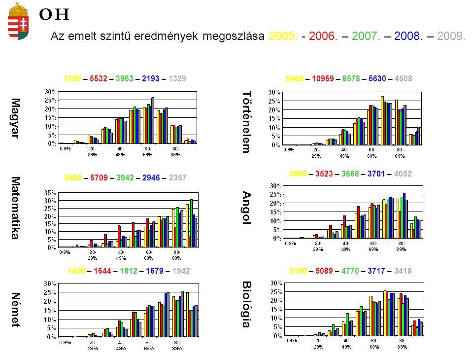 Az emelt szintű eredmények megoszlása 2005. - 2006. – 2007. – 2008. – 2009. Magyar Matematika Német Történelem Angol Biológia 3100 – 5532 – 3963 – 219