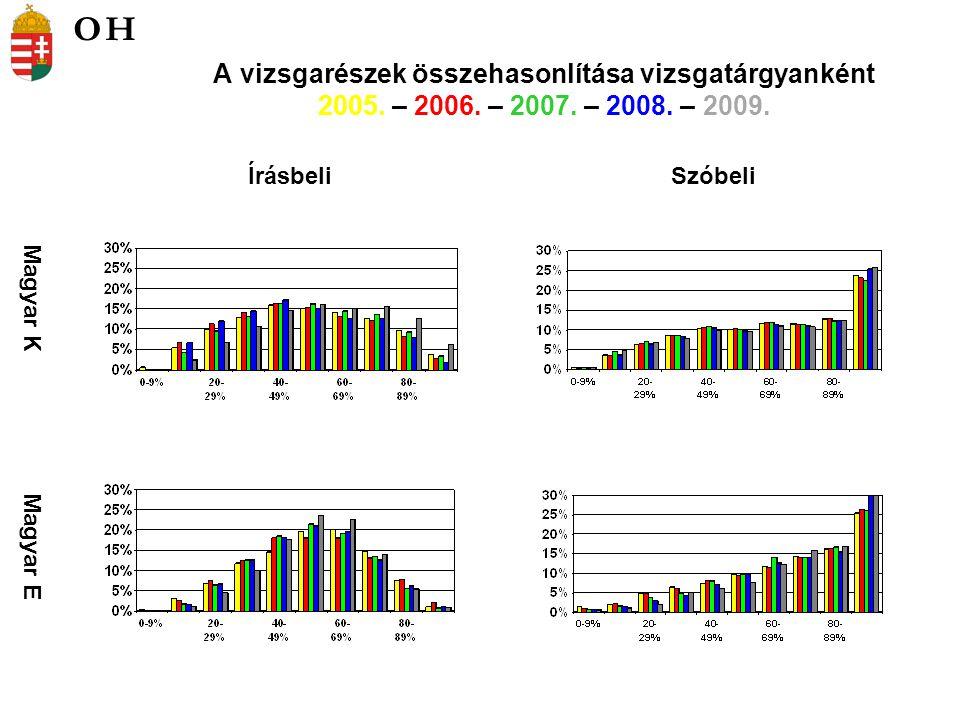 A vizsgarészek összehasonlítása vizsgatárgyanként 2005. – 2006. – 2007. – 2008. – 2009. Magyar K Magyar E ÍrásbeliSzóbeli OH