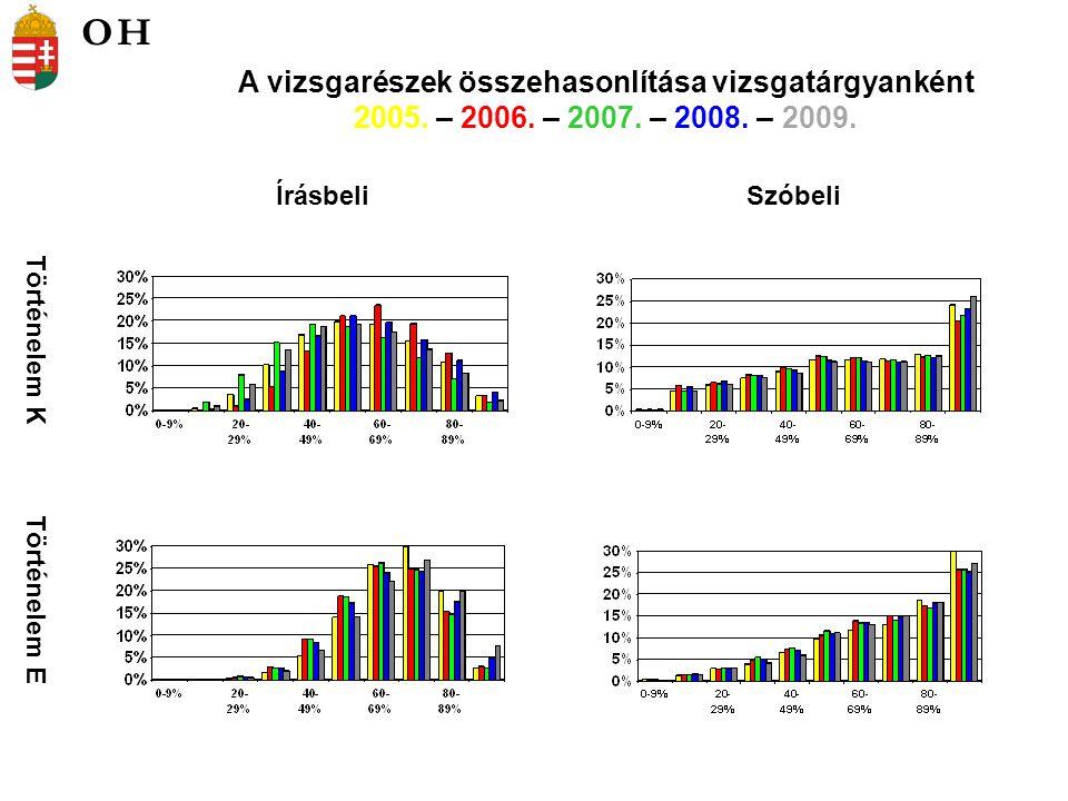 Történelem K Történelem E ÍrásbeliSzóbeli A vizsgarészek összehasonlítása vizsgatárgyanként 2005. – 2006. – 2007. – 2008. – 2009. OH