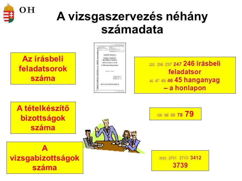 A vizsgaszervezés néhány számadata Az írásbeli feladatsorok száma A tételkészítő bizottságok száma 108 96 99 78 79 222 258 237 247 246 írásbeli felada