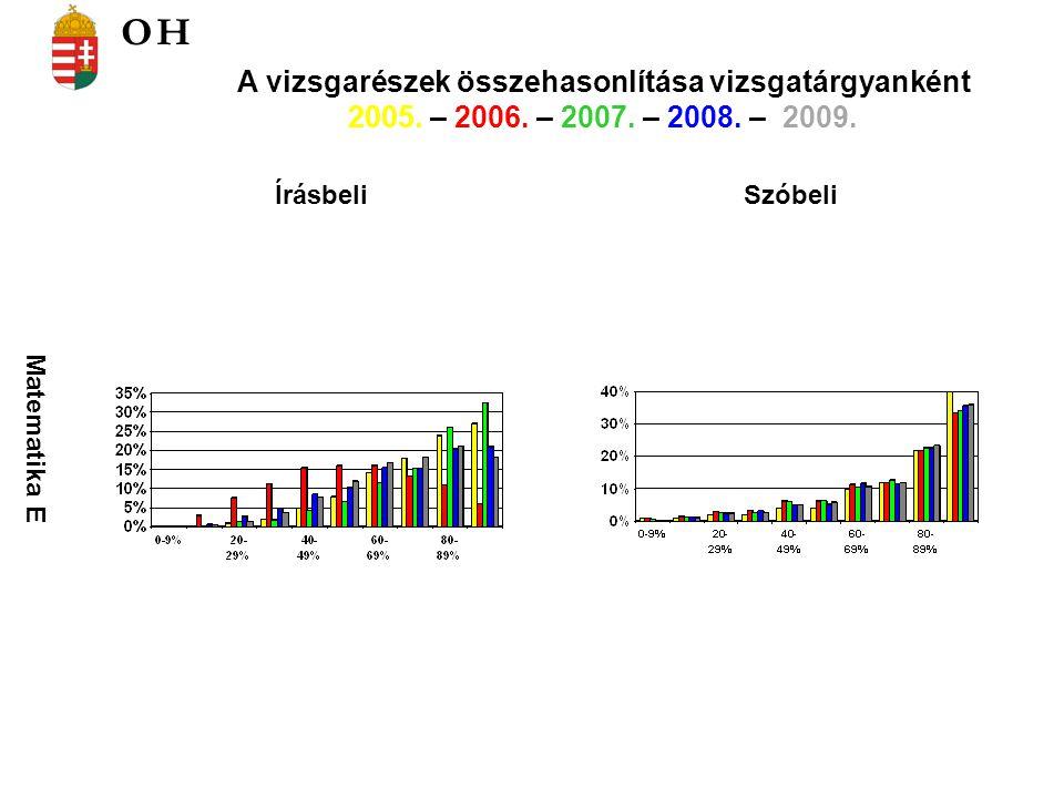 Matematika E ÍrásbeliSzóbeli A vizsgarészek összehasonlítása vizsgatárgyanként 2005. – 2006. – 2007. – 2008. – 2009. OH