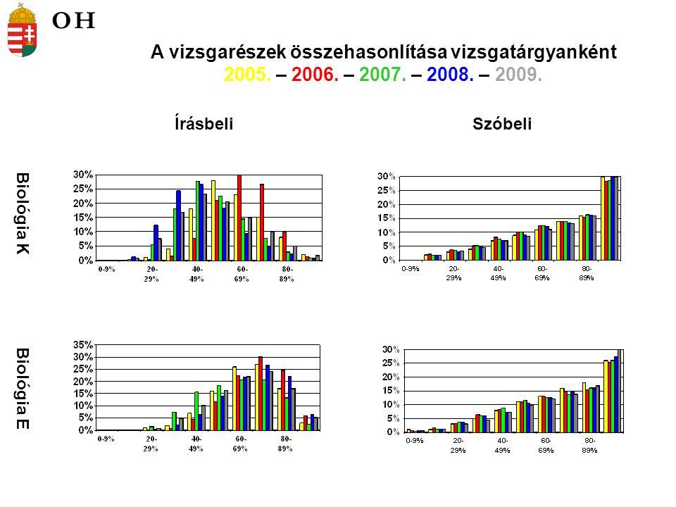 Biológia K Biológia E ÍrásbeliSzóbeli A vizsgarészek összehasonlítása vizsgatárgyanként 2005. – 2006. – 2007. – 2008. – 2009. OH