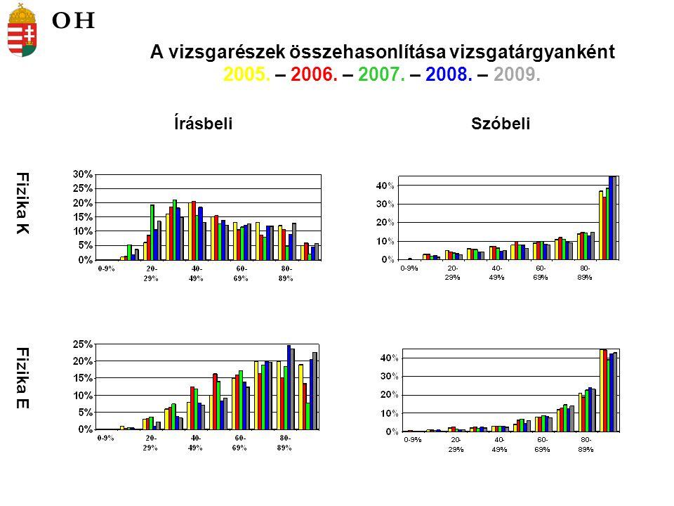 Fizika K Fizika E ÍrásbeliSzóbeli A vizsgarészek összehasonlítása vizsgatárgyanként 2005. – 2006. – 2007. – 2008. – 2009. OH