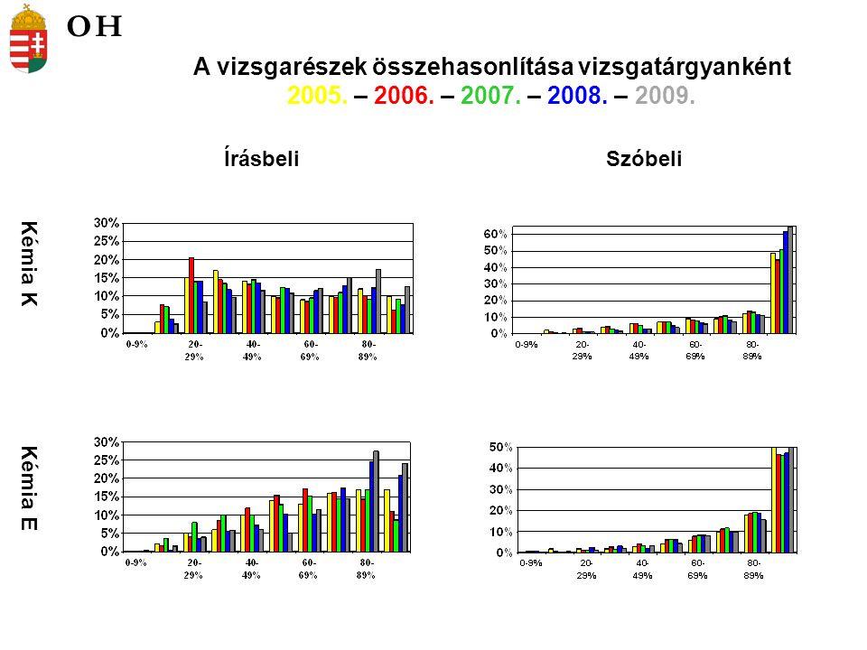 Kémia K Kémia E ÍrásbeliSzóbeli A vizsgarészek összehasonlítása vizsgatárgyanként 2005. – 2006. – 2007. – 2008. – 2009. OH