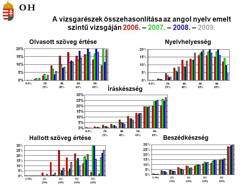 Olvasott szöveg értéseNyelvhelyesség A vizsgarészek összehasonlítása az angol nyelv emelt szintű vizsgáján 2006. – 2007. – 2008. – 2009. Íráskészség B