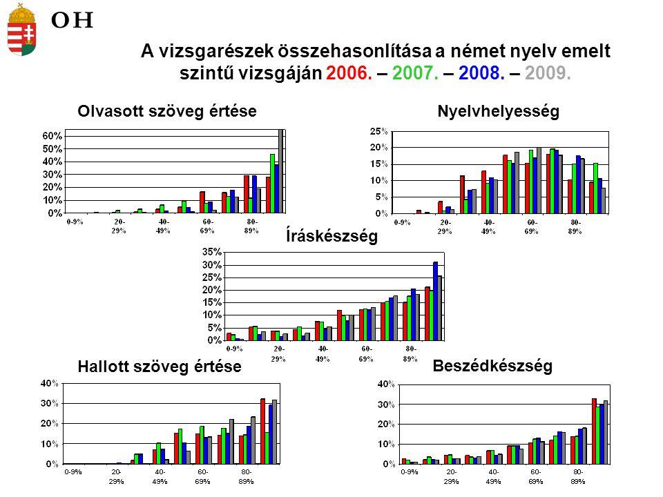 Olvasott szöveg értéseNyelvhelyesség A vizsgarészek összehasonlítása a német nyelv emelt szintű vizsgáján 2006. – 2007. – 2008. – 2009. Íráskészség Be