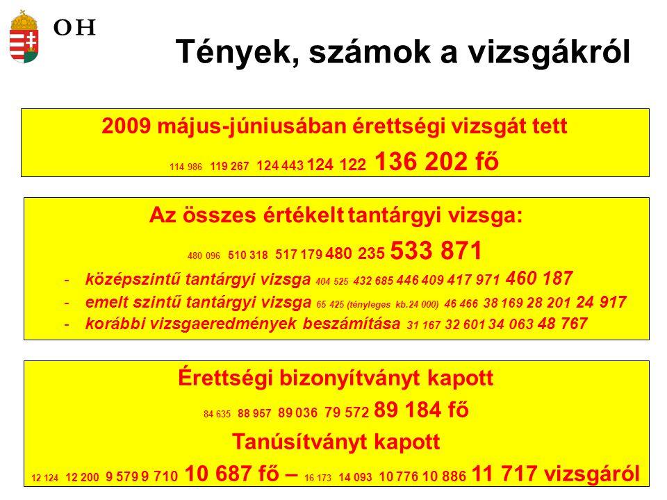 Tények, számok a vizsgákról 2009 május-júniusában érettségi vizsgát tett 114 986 119 267 124 443 124 122 136 202 fő Érettségi bizonyítványt kapott 84