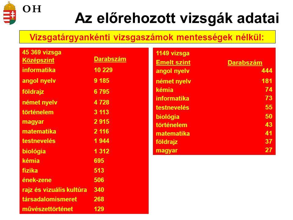 Az előrehozott vizsgák adatai Vizsgatárgyankénti vizsgaszámok mentességek nélkül: 45 369 vizsga Középszint Darabszám informatika10 229 angol nyelv9 18