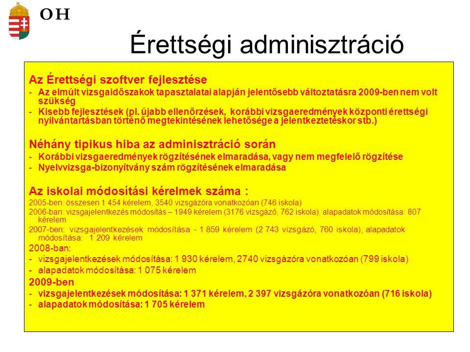 Érettségi adminisztráció Az Érettségi szoftver fejlesztése -Az elmúlt vizsgaidőszakok tapasztalatai alapján jelentősebb változtatásra 2009-ben nem volt szükség -Kisebb fejlesztések (pl.