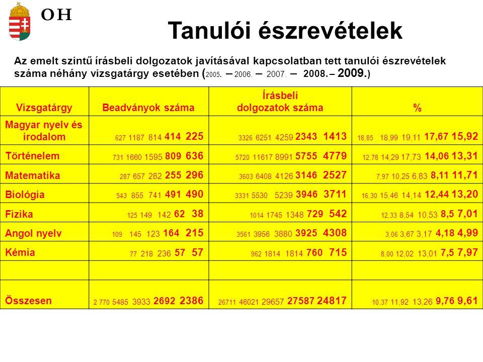 Tanulói észrevételek Az emelt szintű írásbeli dolgozatok javításával kapcsolatban tett tanulói észrevételek száma néhány vizsgatárgy esetében ( 2005.
