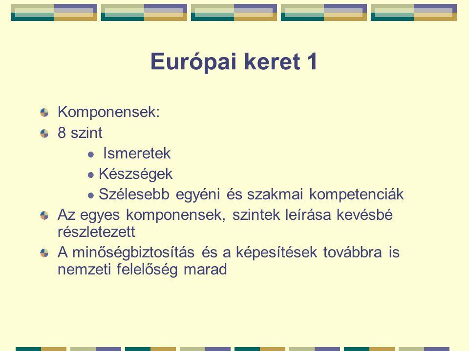 Európai keret 1 Komponensek: 8 szint Ismeretek Készségek Szélesebb egyéni és szakmai kompetenciák Az egyes komponensek, szintek leírása kevésbé részle