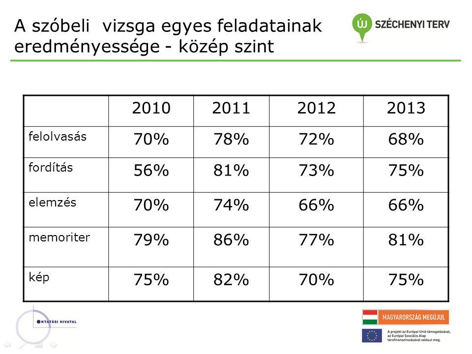 A szóbeli vizsga egyes feladatainak eredményessége - közép szint 2010201120122013 felolvasás 70%78%72%68% fordítás 56%81%73%75% elemzés 70%74%66% memo