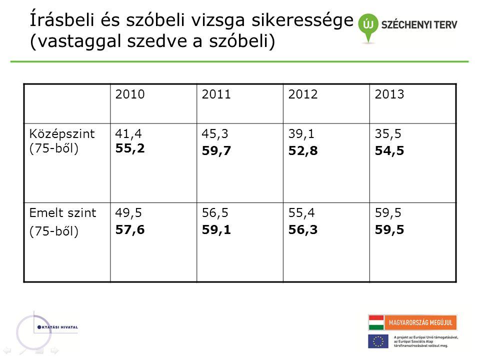 Írásbeli és szóbeli vizsga sikeressége (vastaggal szedve a szóbeli) 2010201120122013 Középszint (75-ből) 41,4 55,2 45,3 59,7 39,1 52,8 35,5 54,5 Emelt