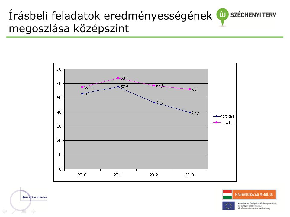 A szóbeli vizsga egyes feladatainak eredményessége - emelt szint 2010201120122013 felolvasás 70%75% elemzés 80,5%81,6%85,5%80% fordítás 74%79,6%79,2%76% Művelődés- történet 74% 75%79% memoriter 80% 74%80% kép 79,3%78%68,7%85,3%