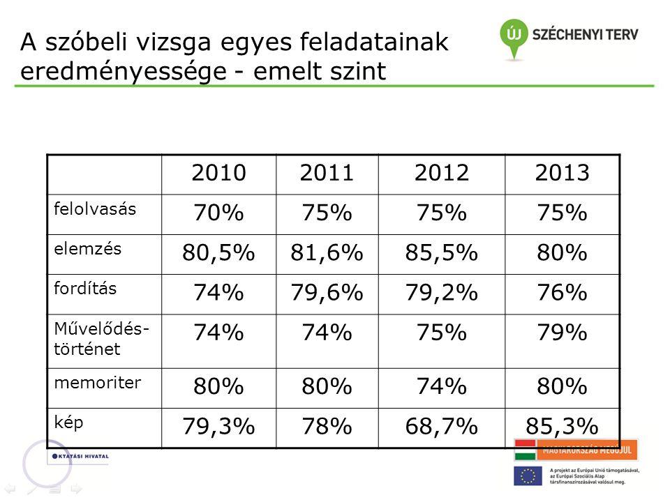 A szóbeli vizsga egyes feladatainak eredményessége - közép szint 2010201120122013 felolvasás 70%78%72%68% fordítás 56%81%73%75% elemzés 70%74%66% memoriter 79%86%77%81% kép 75%82%70%75%
