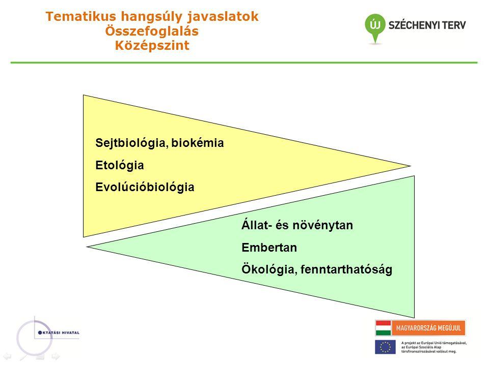 Sejtbiológia, biokémia Etológia Evolúcióbiológia Állat- és növénytan Embertan Ökológia, fenntarthatóság Tematikus hangsúly javaslatok Összefoglalás Középszint