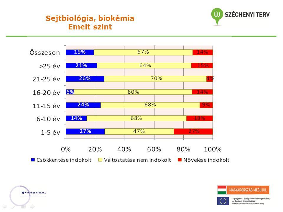 Sejtbiológia, biokémia Emelt szint
