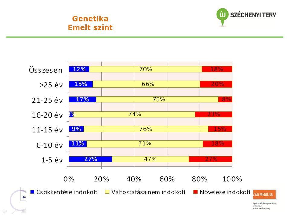 Genetika Emelt szint