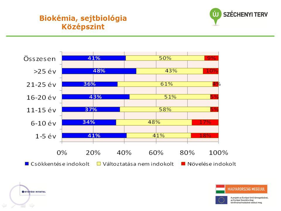Biokémia, sejtbiológia Középszint