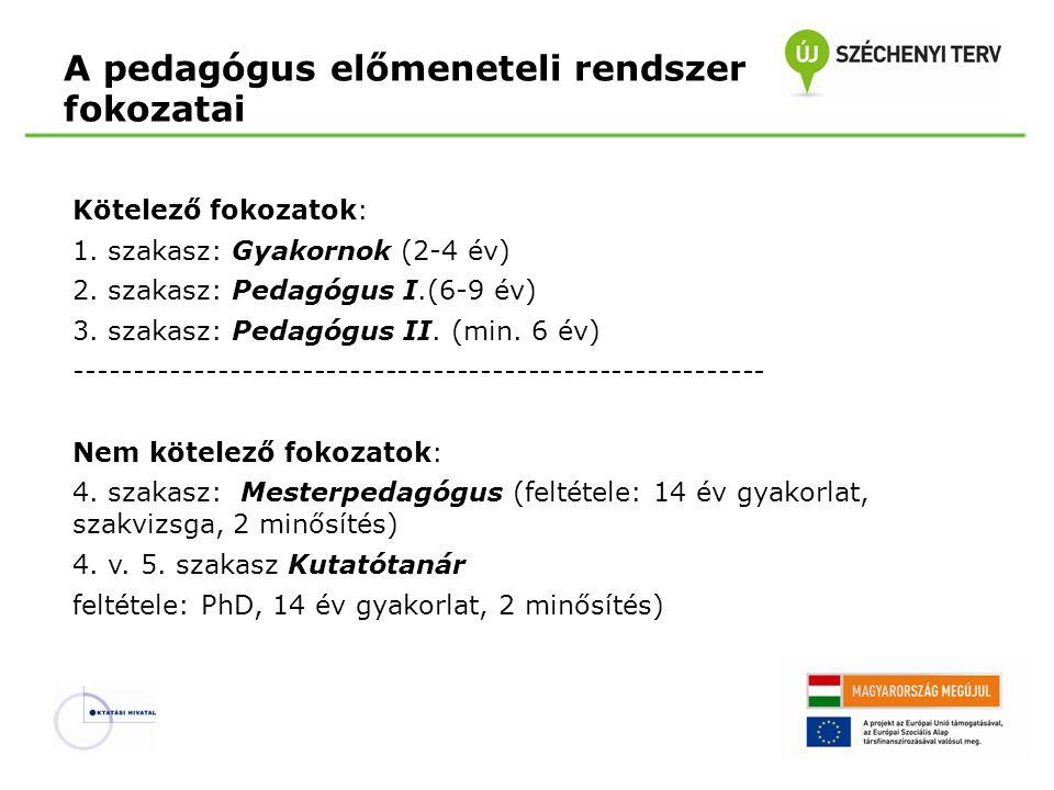 A pedagógus előmeneteli rendszer fokozatai Kötelező fokozatok: 1. szakasz: Gyakornok (2-4 év) 2. szakasz: Pedagógus I.(6-9 év) 3. szakasz: Pedagógus I