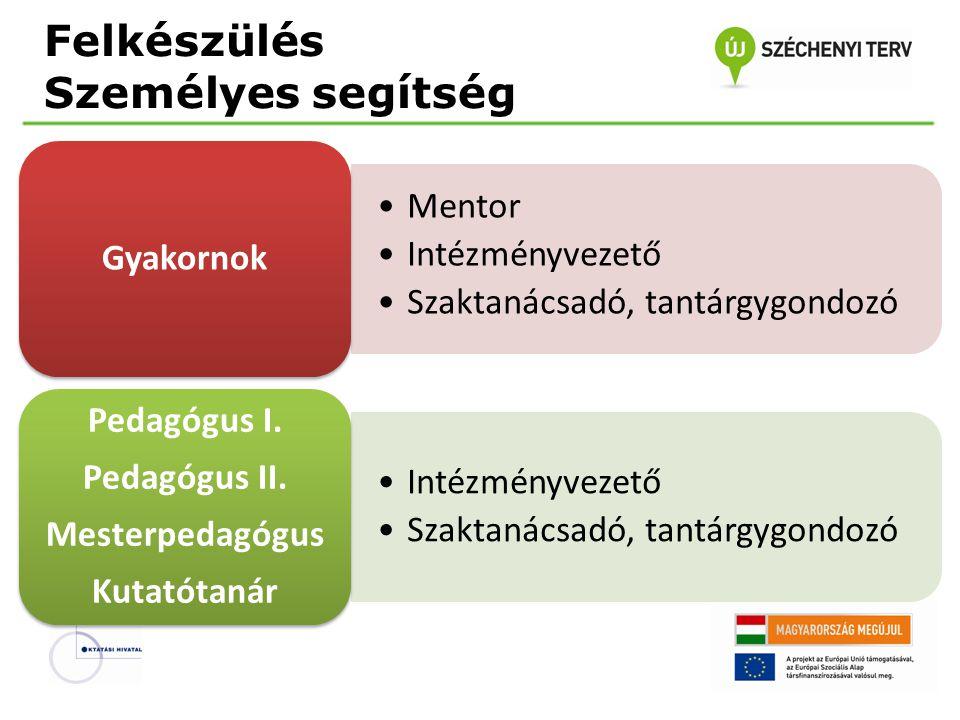 Felkészülés Jogszabályi háttér ismerete A nemzeti köznevelésről szóló 2011.