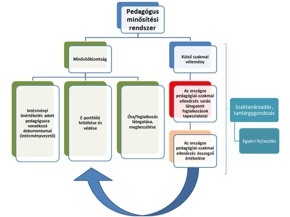 Felkészülés Jogszabályi előírásoknak való megfelelés Munkáltató véleményének kikérése Célok azonosítása, a használható dokumentumok körének behatárolása Anyaggyűjtés az e-portfólió feltöltéséhez