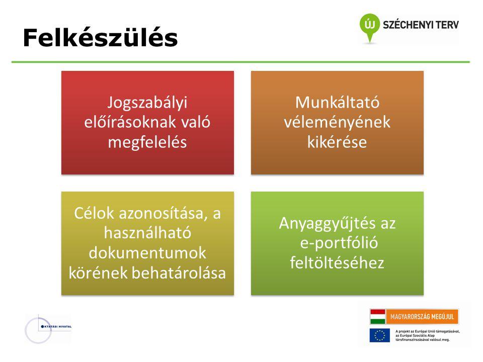 Felkészülés a minősítési eljárásra Jelentkezés, e-portfólió feltöltése Visszaigazolás E-portfólió módosítása E-portfólió előzetes értékelése Időpont egyeztetése Egyeztetik az óralátogatás, illetve az e-portfólióvédés időpontját Lehetőség van az e-portfólió módosítására A minősítési tervbe kerülésről május 31-ig a miniszter értesíti a pedagógust és a munkáltatót A felkért minősítő- bizottsági tagok áttekintik, értékelik a feltöltött e-portfóliót Az adott év március 31.