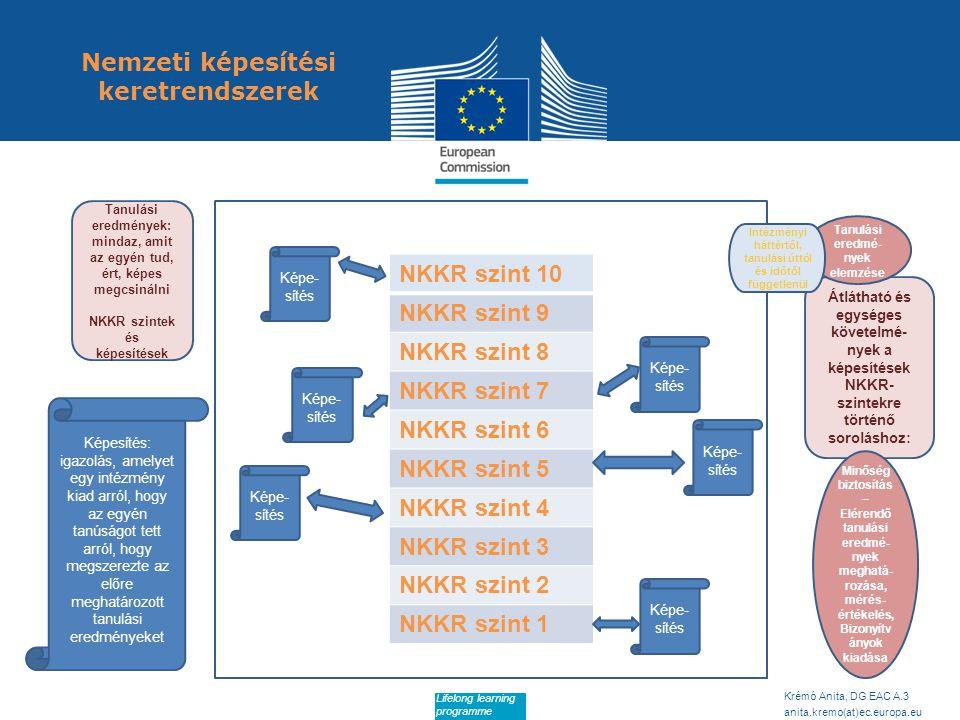 Date: in 12 pts Krémó Anita, DG EAC A.3 anita.kremo(at)ec.europa.eu Lifelong learning programme Nemzeti képesítési keretrendszerek NKKR szint 10 NKKR szint 9 NKKR szint 8 NKKR szint 7 NKKR szint 6 NKKR szint 5 NKKR szint 4 NKKR szint 3 NKKR szint 2 NKKR szint 1 Képe- sítés Tanulási eredmények: mindaz, amit az egyén tud, ért, képes megcsinálni NKKR szintek és képesítések Képesítés: igazolás, amelyet egy intézmény kiad arról, hogy az egyén tanúságot tett arról, hogy megszerezte az előre meghatározott tanulási eredményeket Átlátható és egységes követelmé- nyek a képesítések NKKR- szintekre történő soroláshoz: Tanulási eredmé- nyek elemzése Minőség biztosítás – Elérendő tanulási eredmé- nyek meghatá- rozása, mérés- értékelés, Bizonyítv ányok kiadása Intézményi háttértől, tanulási úttól és időtől függetlenül
