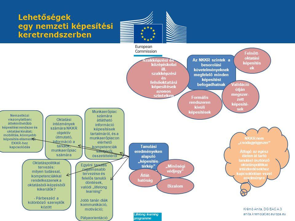 Date: in 12 pts Lehetőségek egy nemzeti képesítési keretrendszerben Krémó Anita, DG EAC A.3 anita.kremo(at)ec.europa.eu Lifelong learning programme Az NKKR szintek a besorolási követelményeknek megfelelő minden képesítést befogadhatnak Validáció útján megszer- zett képesíté- sek Szakképzési és középiskolai ill.