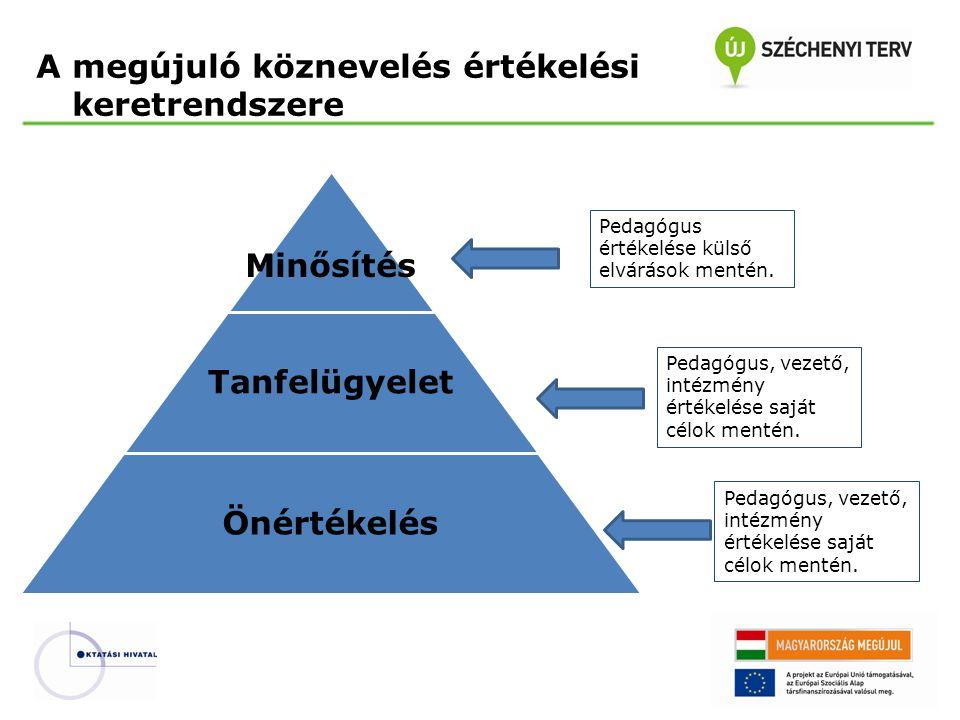 A megújuló köznevelés értékelési keretrendszere Minősítés Tanfelügyelet Önértékelés Pedagógus, vezető, intézmény értékelése saját célok mentén. Pedagó
