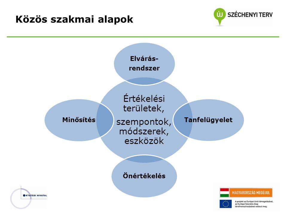 Közös szakmai alapok Értékelési területek, szempontok, módszerek, eszközök Elvárás- rendszer Tanfelügyelet ÖnértékelésMinősítés