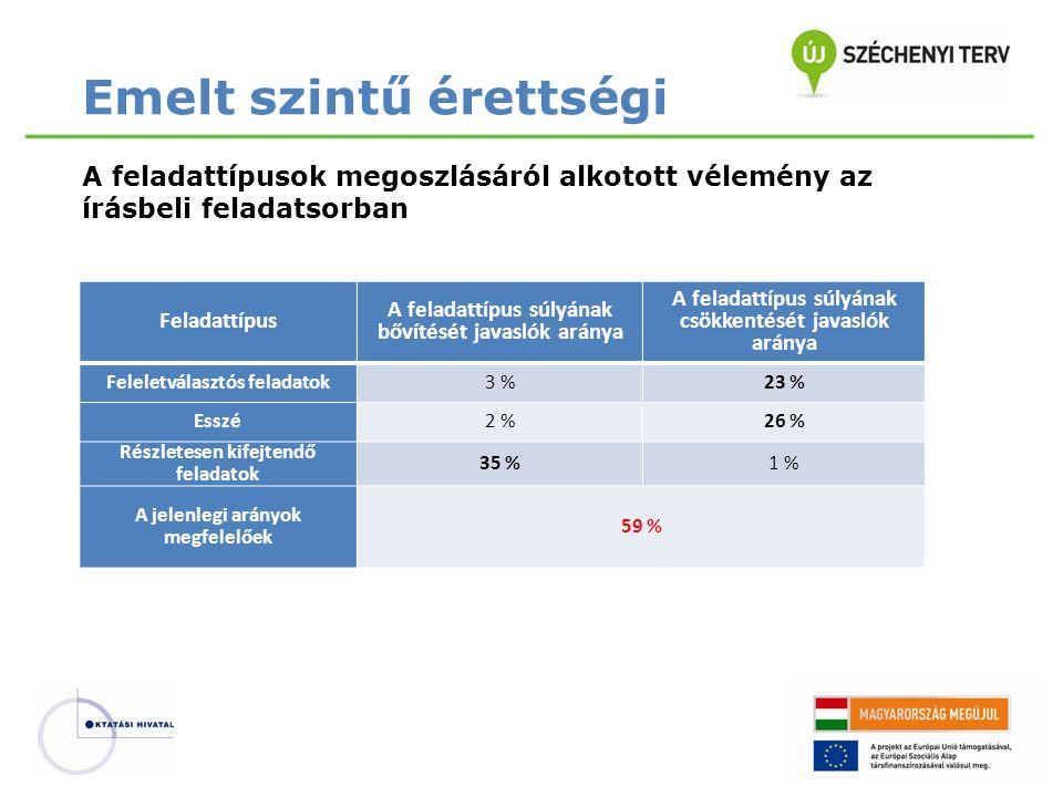 Feladattípus A feladattípus súlyának bővítését javaslók aránya A feladattípus súlyának csökkentését javaslók aránya Feleletválasztós feladatok3 %23 % Esszé2 %26 % Részletesen kifejtendő feladatok 35 %1 % A jelenlegi arányok megfelelőek 59 % Emelt szintű érettségi A feladattípusok megoszlásáról alkotott vélemény az írásbeli feladatsorban