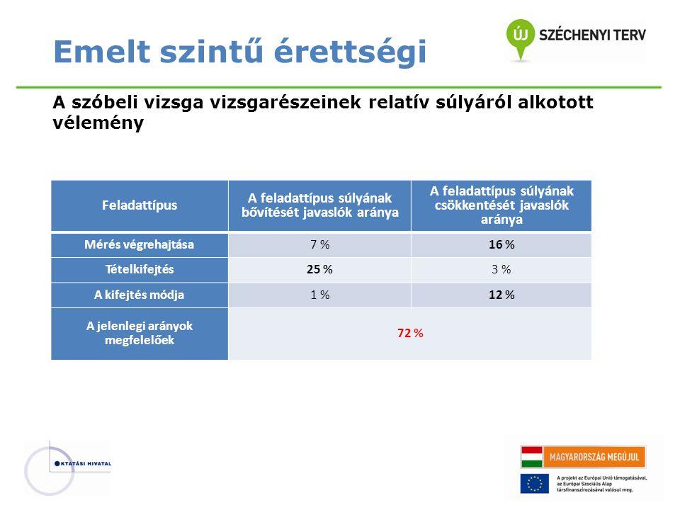Feladattípus A feladattípus súlyának bővítését javaslók aránya A feladattípus súlyának csökkentését javaslók aránya Mérés végrehajtása7 %16 % Tételkifejtés25 %3 % A kifejtés módja1 %12 % A jelenlegi arányok megfelelőek 72 % Emelt szintű érettségi A szóbeli vizsga vizsgarészeinek relatív súlyáról alkotott vélemény