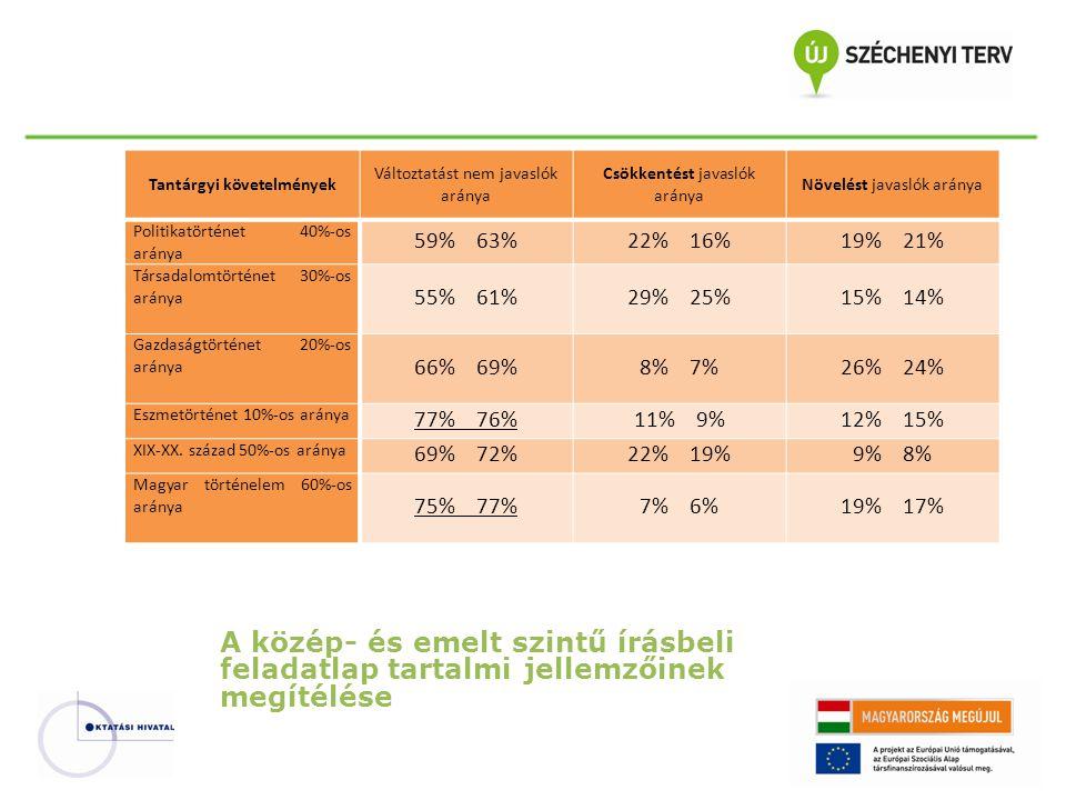 Tantárgyi követelmények Változtatást nem javaslók aránya Csökkentést javaslók aránya Növelést javaslók aránya Politikatörténet 40%-os aránya 59% 63%22