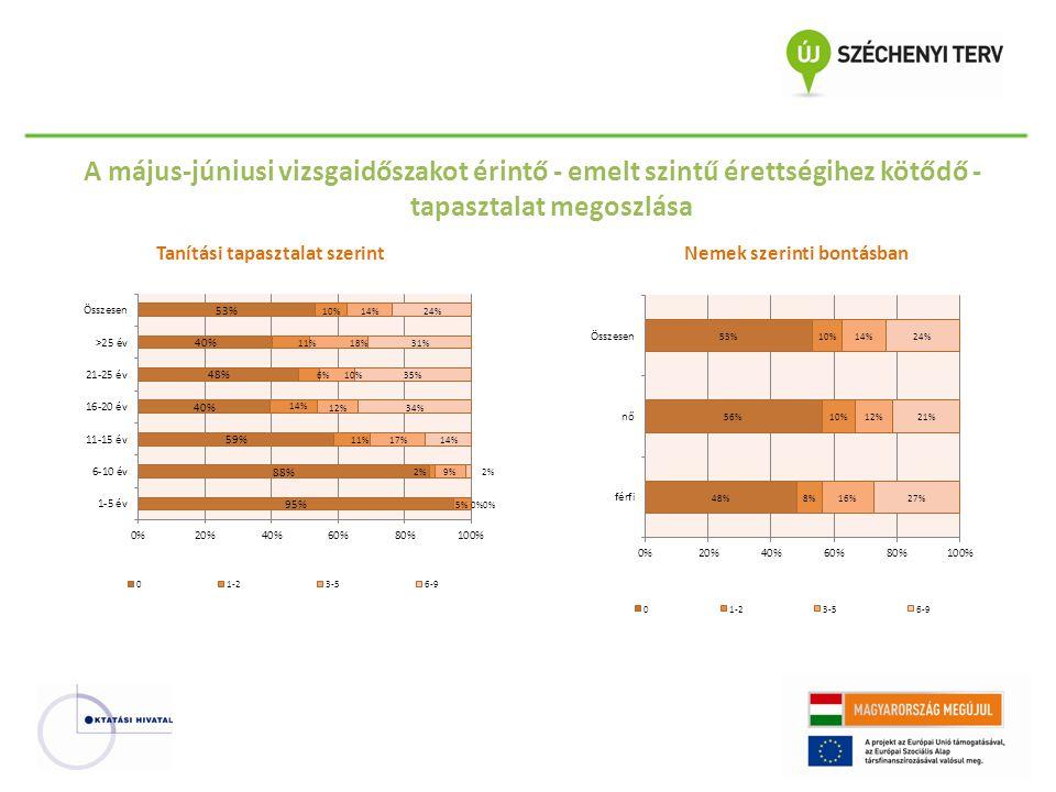 Tantárgyi követelmények Változtatást nem javaslók aránya Csökkentést javaslók aránya Növelést javaslók aránya Politikatörténet 40%-os aránya 59% 63%22% 16%19% 21% Társadalomtörténet 30%-os aránya 55% 61%29% 25%15% 14% Gazdaságtörténet 20%-os aránya 66% 69%8% 7%26% 24% Eszmetörténet 10%-os aránya 77% 76%11% 9%12% 15% XIX-XX.