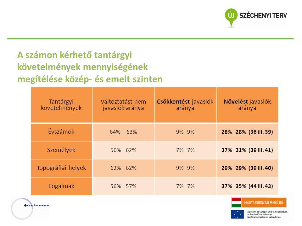 Tantárgyi követelmények Változtatást nem javaslók aránya Csökkentést javaslók aránya Növelést javaslók aránya Évszámok 64% 63%9% 28% 28% (36 ill. 39)