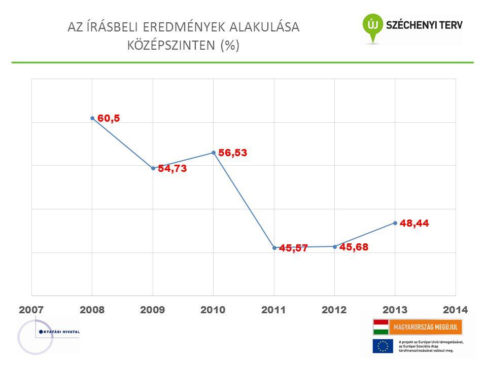 AZ ÍRÁSBELI EREDMÉNYEK ALAKULÁSA KÖZÉPSZINTEN (%)
