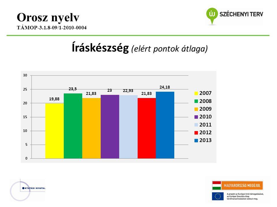 Íráskészség (elért pontok átlaga) Orosz nyelv TÁMOP-3.1.8-09/1-2010-0004