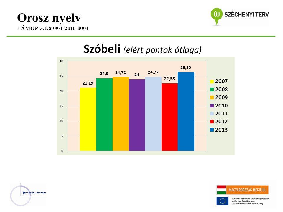 Szóbeli (elért pontok átlaga) Orosz nyelv TÁMOP-3.1.8-09/1-2010-0004
