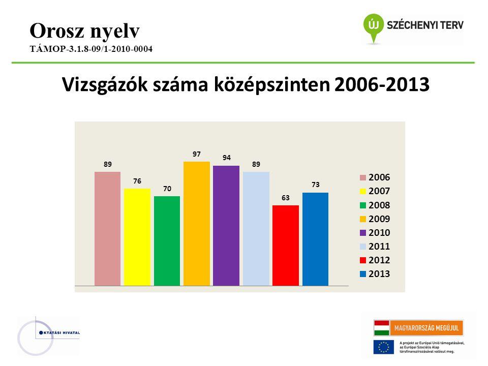 Vizsgázók száma középszinten 2006-2013 Orosz nyelv TÁMOP-3.1.8-09/1-2010-0004