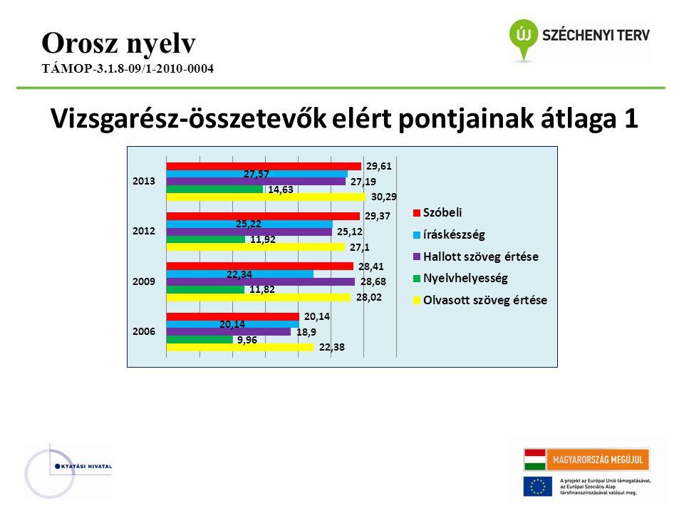 Vizsgarész-összetevők elért pontjainak átlaga 1 Orosz nyelv TÁMOP-3.1.8-09/1-2010-0004