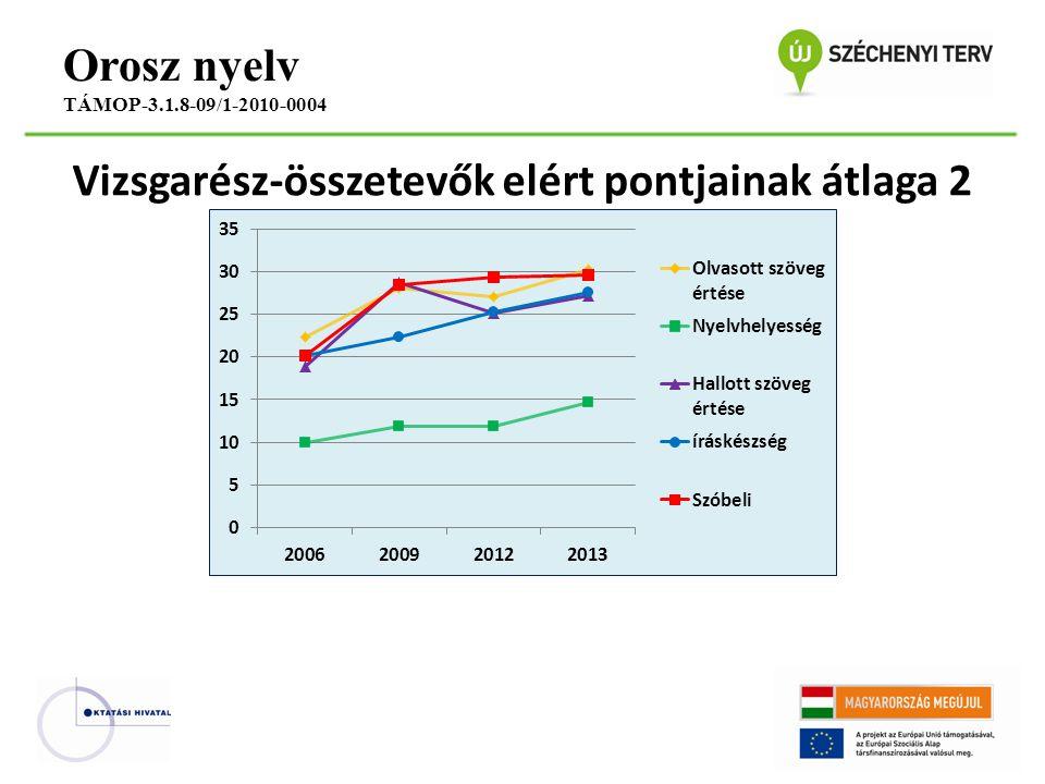 Vizsgarész-összetevők elért pontjainak átlaga 2 Orosz nyelv TÁMOP-3.1.8-09/1-2010-0004