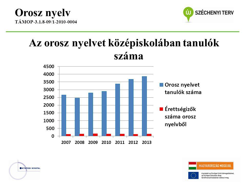 Az orosz nyelvet középiskolában tanulók száma Orosz nyelv TÁMOP-3.1.8-09/1-2010-0004
