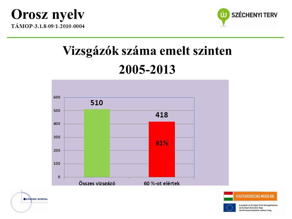 Vizsgázók száma emelt szinten 2005-2013 Orosz nyelv TÁMOP-3.1.8-09/1-2010-0004 81%