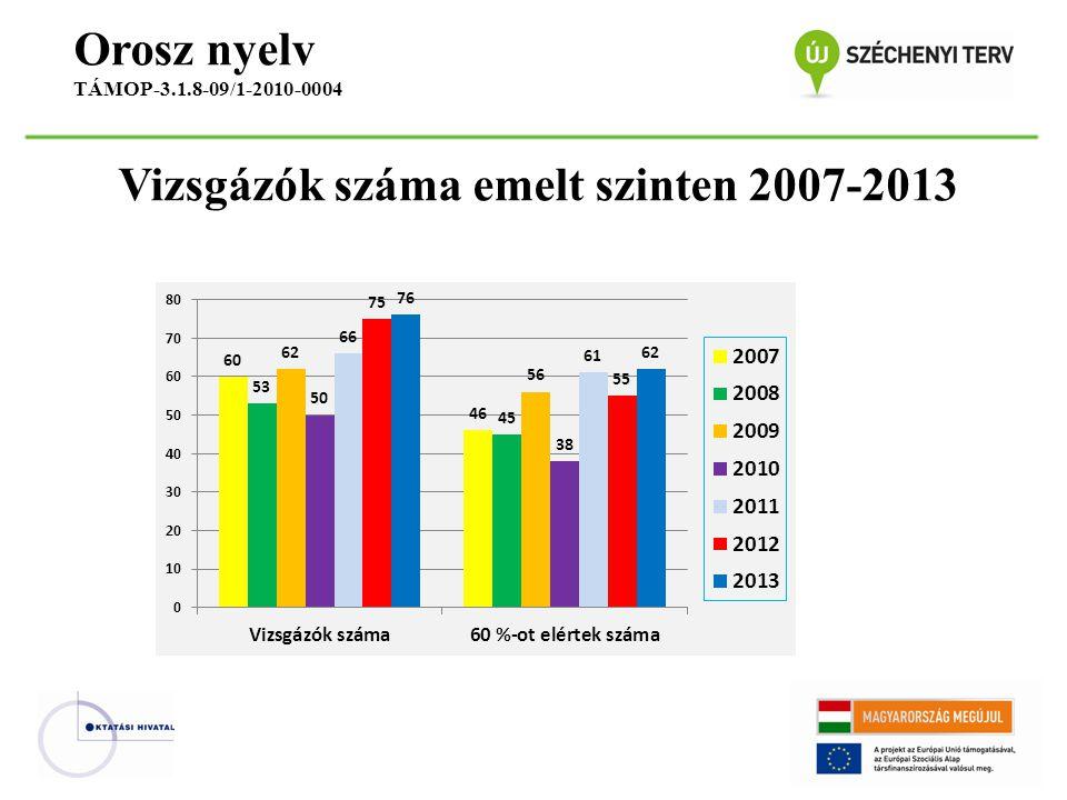 Vizsgázók száma emelt szinten 2007-2013 Orosz nyelv TÁMOP-3.1.8-09/1-2010-0004