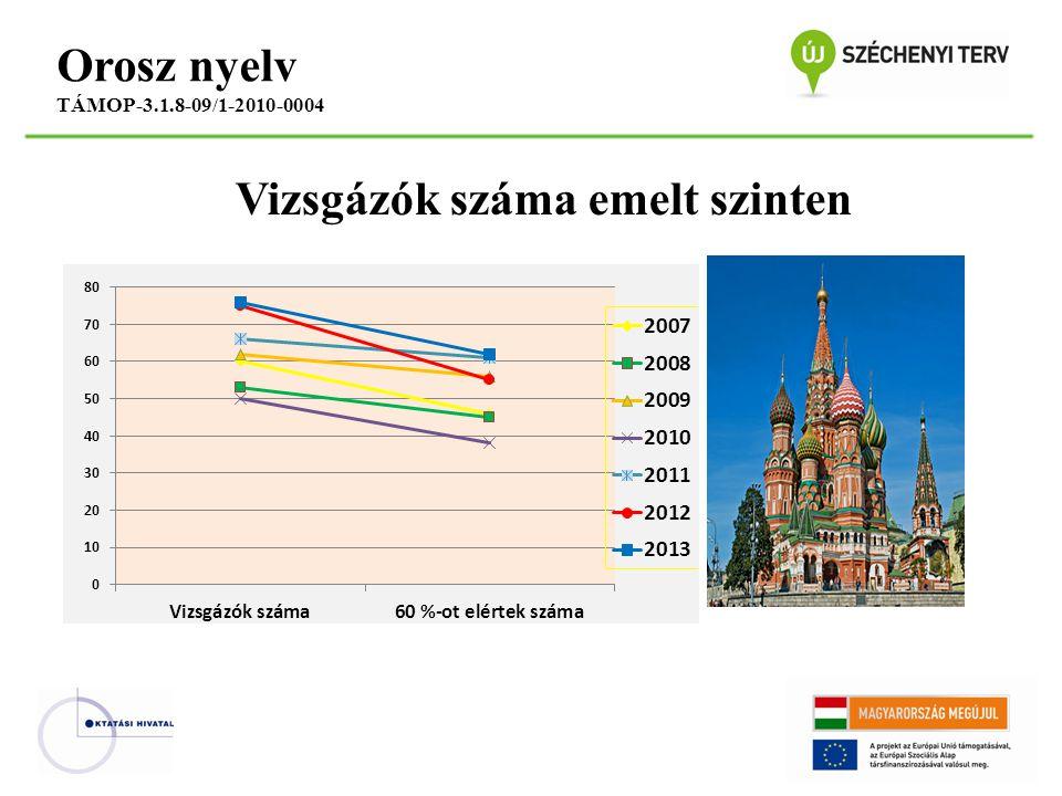 Vizsgázók száma emelt szinten Orosz nyelv TÁMOP-3.1.8-09/1-2010-0004