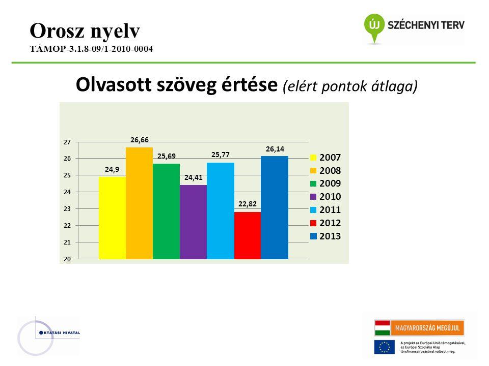 Olvasott szöveg értése (elért pontok átlaga) Orosz nyelv TÁMOP-3.1.8-09/1-2010-0004