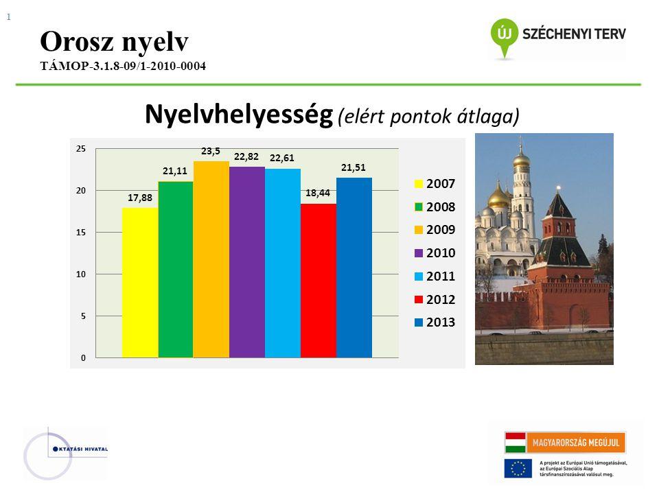 Nyelvhelyesség (elért pontok átlaga) Orosz nyelv TÁMOP-3.1.8-09/1-2010-0004 1